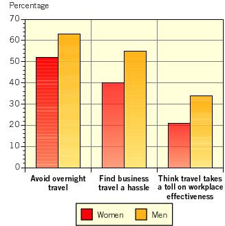 Travel cost analysis