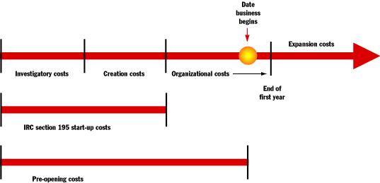 Business plan startup timeline