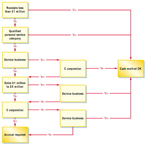 Reasons why companies change accounting methods