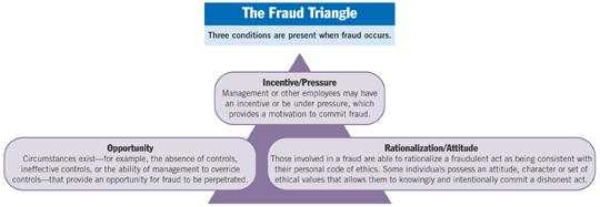 a primer for brainstorming fraud risks