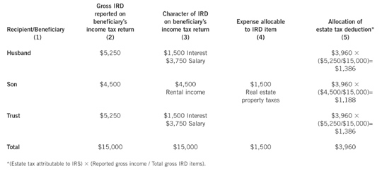 The Importance of IRD