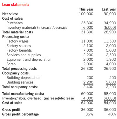 The Lowdown on Lean Accounting – Sample Traditional Income Statement