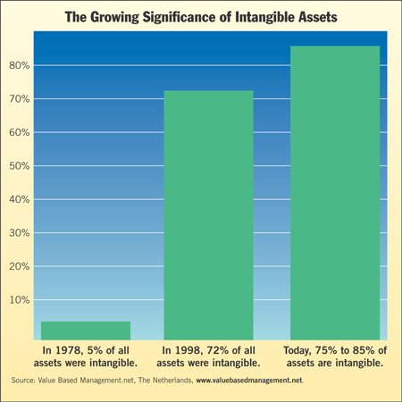 Amortization of Certain Intangible Assets