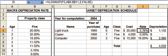 macrs 5 year depreciation table
