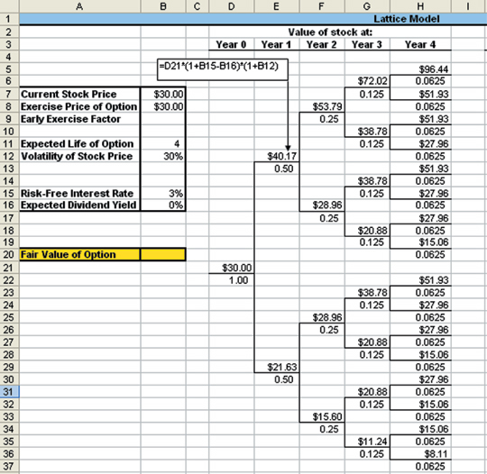 How to excel at options valuation for Vesting schedule template