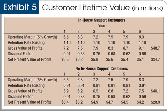 a report on the issue of customer value Identification of variables affecting employee  satisfied employees affect the customer satisfaction and  influenced by customer perceptions of the value of.