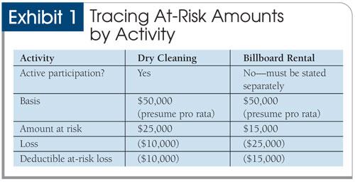 Managing S Corporation AtRisk Loss Limitations – Shareholder Basis Worksheet
