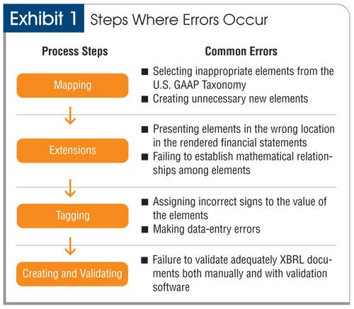 Avoiding Common Errors Of Xbrl Implementation
