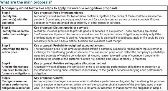 Big Changes Proposed for Revenue Recognition