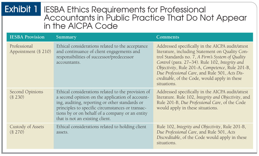 Comparing the Ethics Codes: AICPA and IFAC