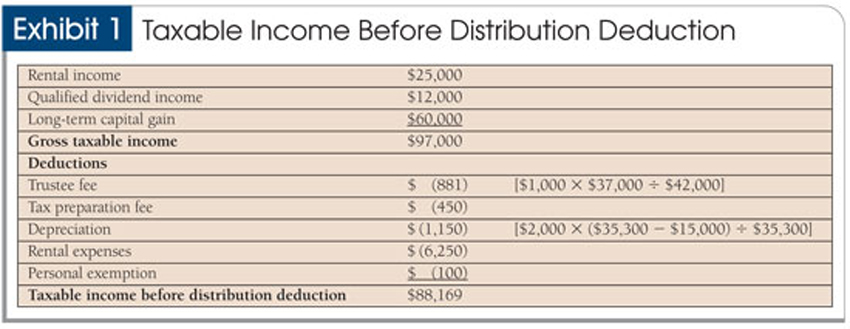 Income Tax Accounting for Trusts and Estates – Income Calculation Worksheet
