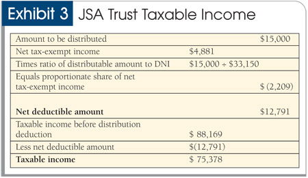 income tax accounting for trusts and estates