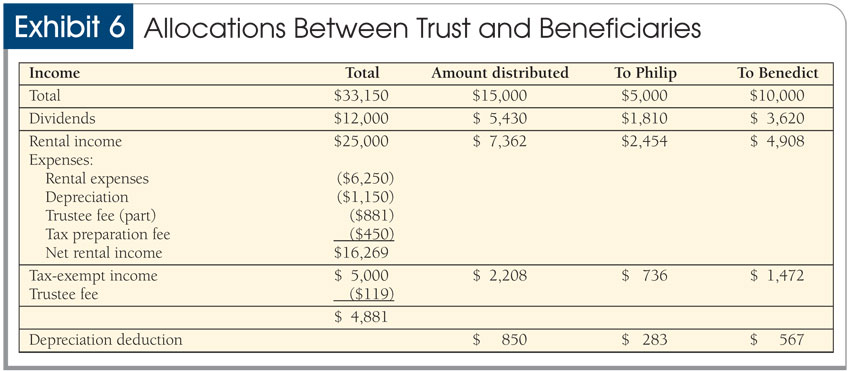 Note That If The Trustee Fee Were Deducted From Trust Income Instead Of Principal 437 Or 875 Depreciation