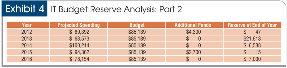 a strategic approach to it budgeting