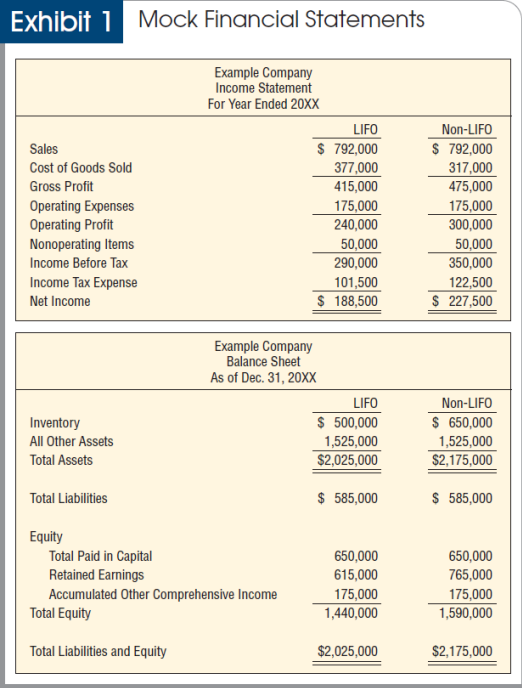 us gaap financial statements template - avoiding missteps in the lifo conformity rule
