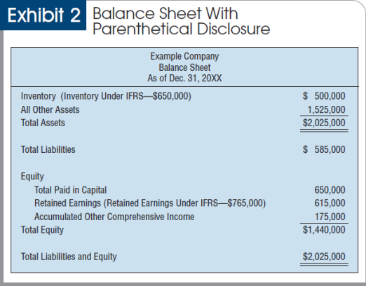 balance sheet and cost On coca-cola's historical income statement from 2017, the cost of goods sold was $13256 million coca-cola's average inventory value between 2016 and 2017 was $2665 million, found by calculating the average of the balance sheet inventory from two points in time, 2016 and 2017, by summing the two inventory values together then dividing by two.