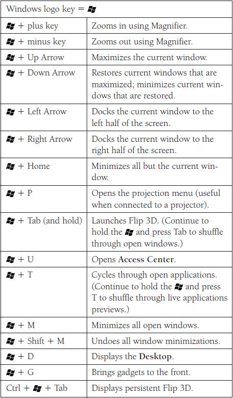 Windows 7 Amp Vista Logo Key Shortcuts