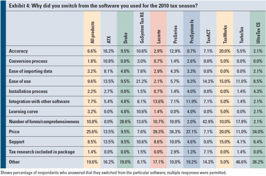 2012 tax software survey