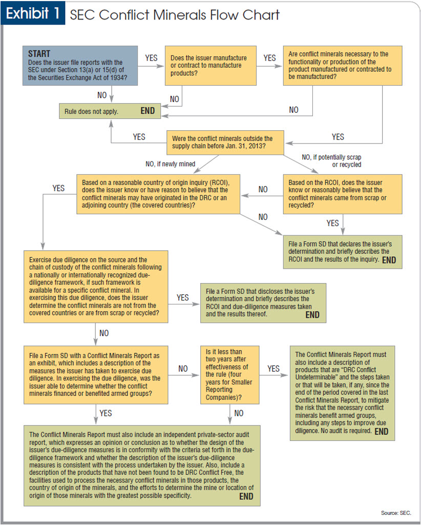 Conflict Minerals Rule Poses Compliance Challenge Process Flow Diagram Rules By Now Company Officials Should Be Familiar With The Secs See
