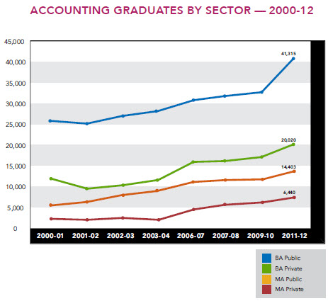 Accounting highest demand college degrees