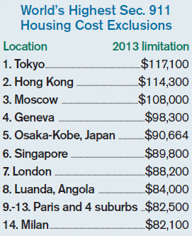 Housing Cost