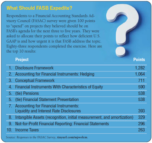 financial reporting implementation of fasb statement The international accounting standards board (iasb), responsible for international financial reporting standards (ifrs), and the financial accounting standards board (fasb), responsible for us generally accepted accounting principles (us gaap), today jointly issued a converged standard on the recognition of revenue from.