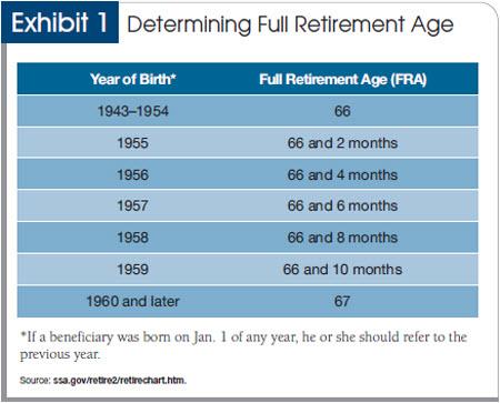 Social security benefits - federalsoup. Com.