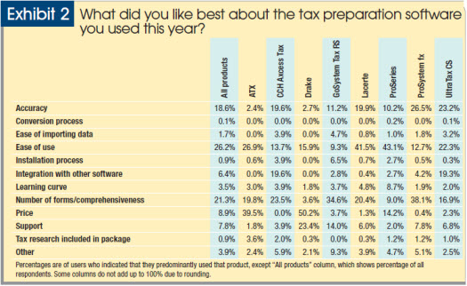 2014 tax software survey users of lacerte and proseries were most favorably disposed toward those products ease of use 42 and 43 respectively however for lacerte price fandeluxe Images