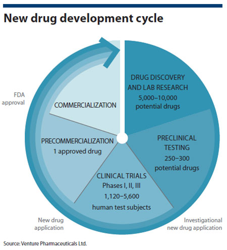 Tax treatment of drug development pany startup costs