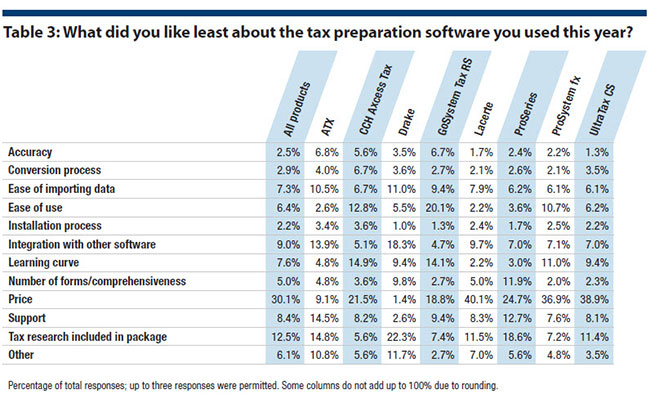 a comparison of three tax preparation software packages Tax software reviews & comparisons 2014 tax software can help to semi-automate the when making the decision to use tax preparation software, there are many choices to consider when dealing with both federal and state tax returns, only some of the tax packages are sophisticated.