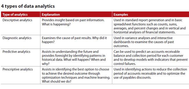 The Next Frontier In Data Analytics Journal Of Accountancy