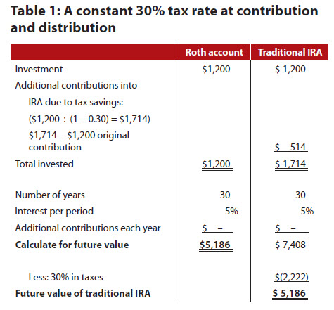 When clients should open or convert to a Roth IRA ...