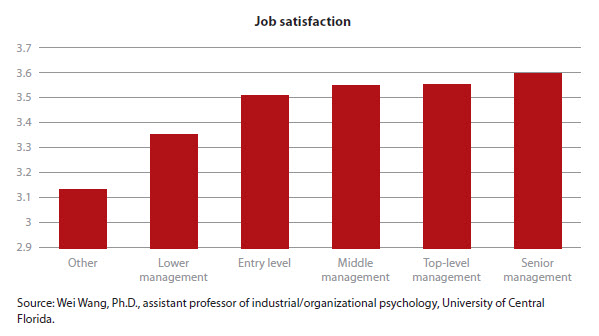 managers enhance job satisfaction Personality traits and career satisfaction of  although a direct test of person-job fit for hr managers was not feasible in the context of the current study, a.