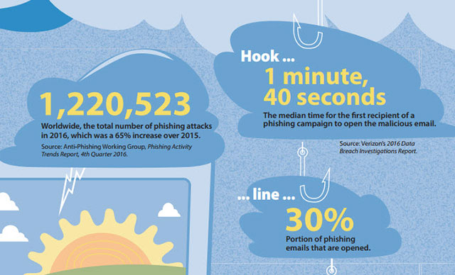 Cybersecurity by the numbers