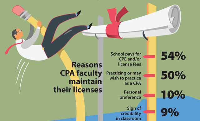 Incentivizing accounting professors to get their CPAs