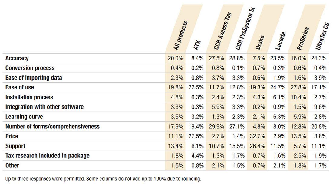 2018 tax software survey - Journal of Accountancy