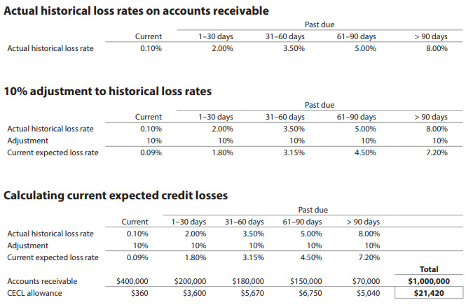 What does a 'credit balance' in accounts receivable mean
