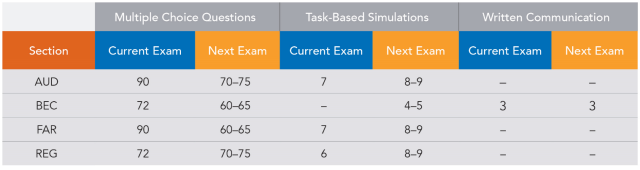 Source: AICPA exposure draft, Maintaining the Relevance of the Uniform CPA Examination.