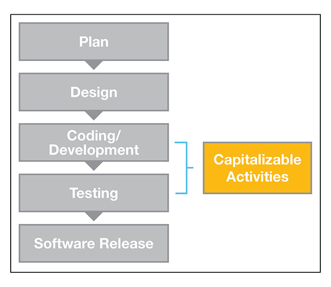 Accounting For External Use Software Development Costs In An Agile Environment Journal Of Accountancy
