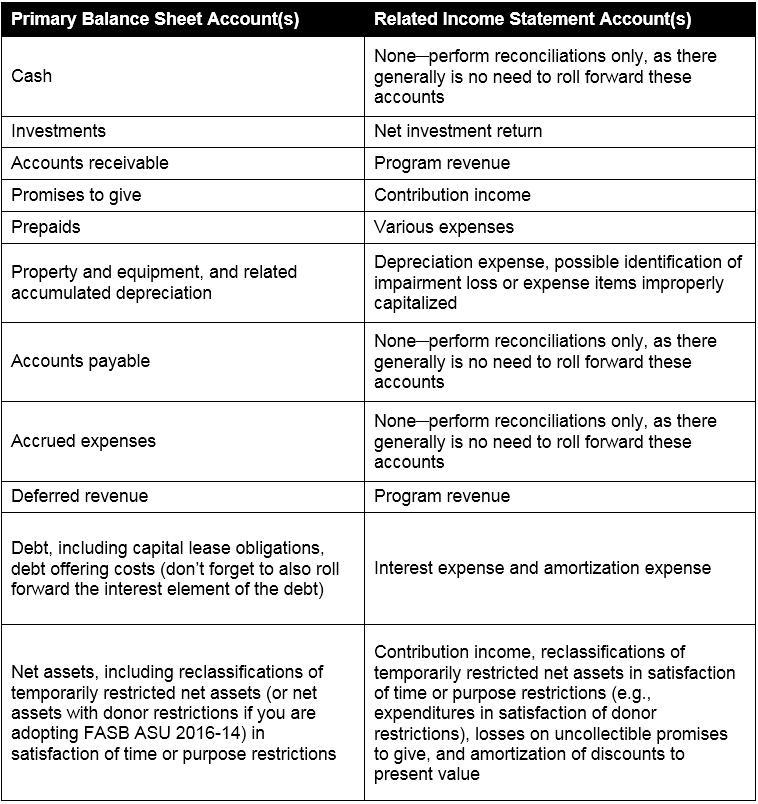 audit workpaper template - 7 steps to planning a successful not for profit audit