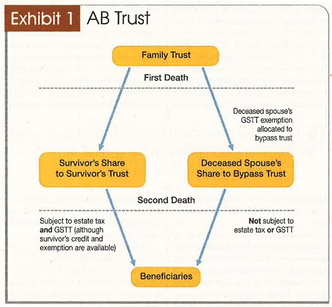 ab trust diagram The Generation-Skipping Transfer Tax: A Quick Guide