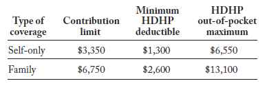 HSA amounts for 2016