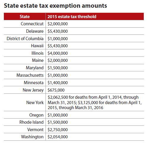 State estate tax exemption amounts