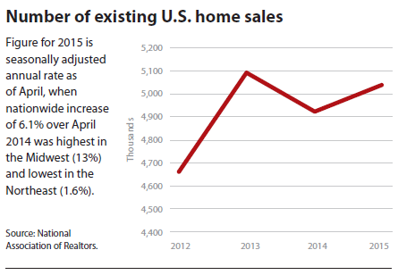 Number of existing U.S. home sales