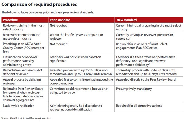 Comparison of required procedures