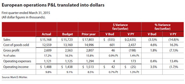 European Operations P&L Translated Into Dollars