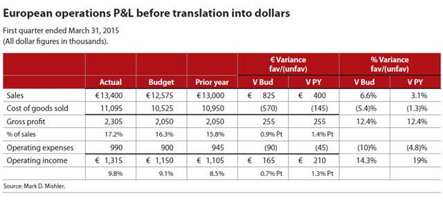 European Operations P&L Before Translation Into Dollars