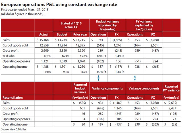 European Operations P&L Using Constant Exchange Rate