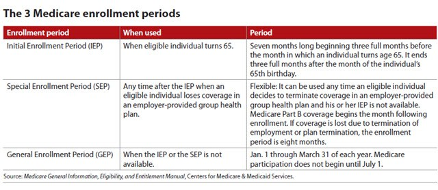 The 3 Medicare enrollment periods