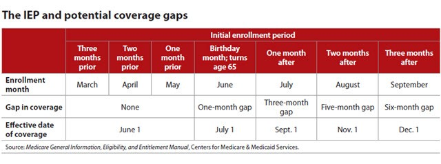 The IEP and potential coverage gaps